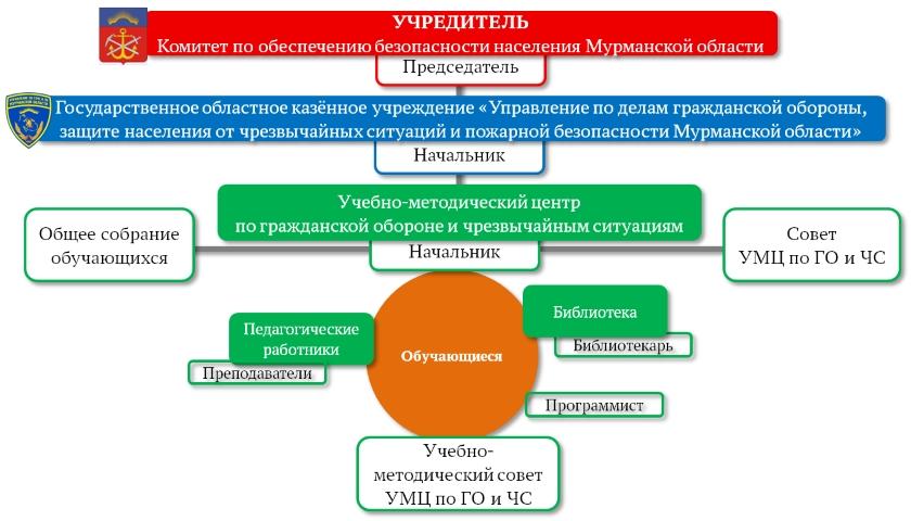 Структура учебно-методического центра по ГО и ЧС Управления по ГОЧС и ПБ Мурманской области